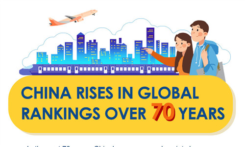China rises in global rankings over 70 years
